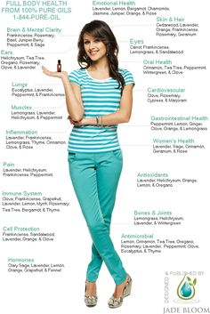 Full Body Healing - Essential Oils - What goes where in EO healing