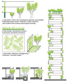 La Casa Sostenible: Bosques Verticales en Milán