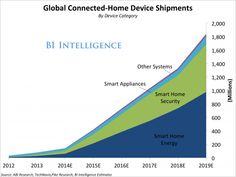 Connected Home Forecasts & Growth Trends - home energy, home security and appliances. California Drought, Steve Wozniak, Smart Home Security, Home Automation System, Innovation, Connection, Internet, How To Get, Marketing