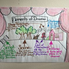 This is the elements of drama anchor chart that I use for my elements of drama u. - This is the elements of drama anchor chart that I use for my elements of drama unit. Employing Index charts and also Topographical Routes Ela Anchor Charts, Reading Anchor Charts, Drama Activities, Drama Games, O Drama, Drama Class, Acting Class, Acting Tips, Teaching Theatre