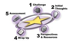 UDL: Creating a Learning Environment that Challenges and Engages All Students