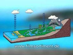 Schulfilm: WASSER (DVD / Vorschau) - YouTube