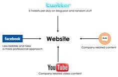 7 Steps To Starting A Successful Social Media Strategy Social Media Content, Social Media Tips, Social Networks, Social Media Marketing, Strategy Map, Social Media Management Tools, Facebook Website, Media Communication, Website Ranking