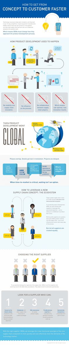 How To Get From Concept To Customer Faster In Electronics Materials Manufacturing #Infographic #Business
