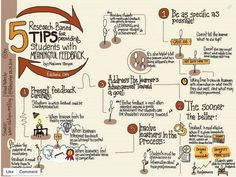 5 Research Based Tips for Providing Students with Meaningful Feedback (Sketch-note by Assessment For Learning, Formative Assessment, Learning Theory, Instructional Coaching, Instructional Design, Instructional Technology, Formation Management, Visual Thinking, Feedback For Students