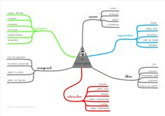 carte mentale des observables CAFIPEMF critique de séance Mind Maping, Learn French, It Works, Mindfulness, Teaching, School, Blog, Autism, Ash
