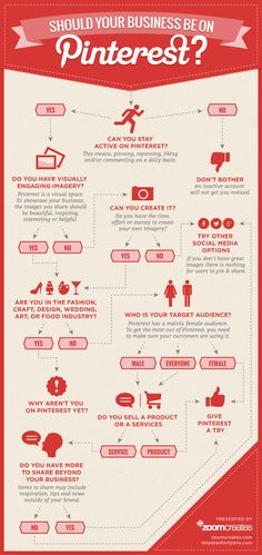 Infographic: Should Your Business Be On Pinterest?