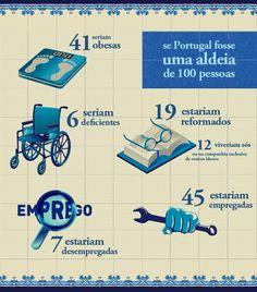 Este pin mostra como seria Portugal, em termos de caracterização geral da população, se Portugal fosse uma Aldeia de apenas 100 Pessoas.