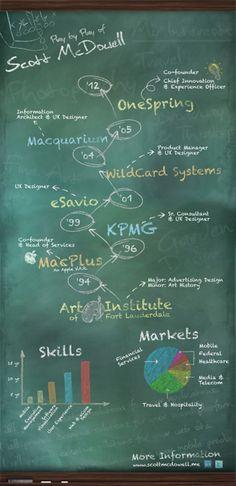 chalkboard infographic