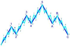 Wave Theory Elliott Wave Analysis For Beginners: How To Use It Simply To Trade Forex And Stock MarketsElliott Wave Analysis For Beginners: How To Use It Simply To Trade Forex And Stock Markets Forex Trading Basics, Learn Forex Trading, Forex Trading Strategies, Forex Beginner, Stock Market For Beginners, Wave Theory, Stock Market Investing, Stock Charts, Thing 1