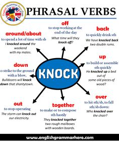 Phrasal Verbs – KNOCK, Definitions and Example Sentences - English Grammar Here Phrasale Verben - KN Teaching English Grammar, English Writing Skills, English Vocabulary Words, Learn English Words, English Language Learning, Vocabulary List, Academic Writing, French Language, Learning Spanish