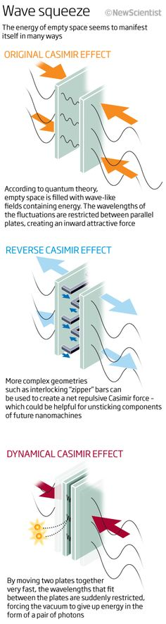 casimir.jpg (342×1284 The dynamical Casimir effect is the production of particles and energy from an accelerated moving mirror. This reaction was predicted by certain numerical solutions to quantum mechanics equations made in the 1970s.