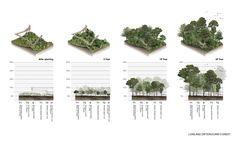 14-Diagram «Travaux d'architecture de paysage | Landezine