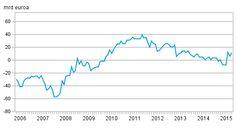 2. Nettovarallisuusasema kesäk. lopussa 11,8 mrd €. Saamisia ulkomailta 755,0 mrd € ja velkoja 743,2 mrd € (Lähde Tilastokeskus)