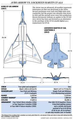 """CF-105 vs F-35? The Arrow was way ahead of its time, but frankly... A contemporary re-design of the Arrow would have little in common with its """"parent""""."""
