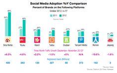 Social media adoption is gravitating to weibo, kaixin, and douban (no data on Tencent weibo)
