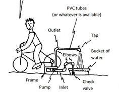 28 best bicycle powered images bicycle bicycles power generator Crank Water Pump bicycle powered water pump 810 631 pixels pump pump