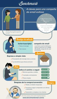 4 claves para una campaña de email exitosa #infografia #infographic #marketing