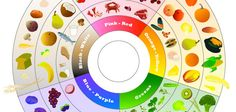 Improve Your Eating Habits With 5 Infographics on Nutrition | Visually Blog