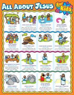 All about Jesus for Kids Chart by Carson-Dellosa Christian Publishing,http://www.amazon.com/dp/0887242804/ref=cm_sw_r_pi_dp_ePC0sb0QASJCQ74G