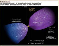 Il Big Bang come Big Bounce (Grande Rimbalzo). Cioe' il nostro mondo e' nato da un Universo precedente che stava collassando sotto il proprio peso. / Big Bang as Big Bounce from a previous Universe.