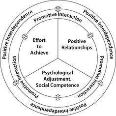 """Students work on projects or problems in teams with both personal and team accountability for conceptual understanding"" (Learning Technologies at Virginia Tech, Leadership Activities, Physical Education Games, Team Building Activities, Character Education, Group Activities, Elementary School Counseling, Elementary Schools, Cooperative Learning Groups, Teaching Science"