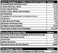 Galapagos Island Hopping Budget for Two Weeks of Independent Travel