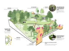 Weaving together urbanization and conservation efforts in a haven for the giant panda near one of the fastest growing cities in the world Architecture Symbols, Landscape Architecture Design, Landscape Diagram, Axonometric Drawing, Urban Design Concept, Tourism Development, Landscaping Trees, House In Nature, Design Strategy