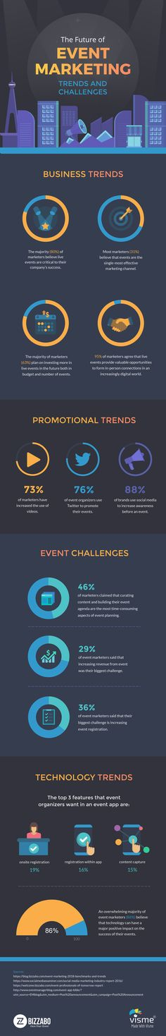 Business infographic & data visualisation The Future Of Event Marketing: Trends And Challenges Infographic Description The Event Marketing, Marketing Trends, Media Marketing, Digital Marketing, Marketing Technology, Business Marketing, Internet Marketing, Event Planning Checklist, Planning Budget