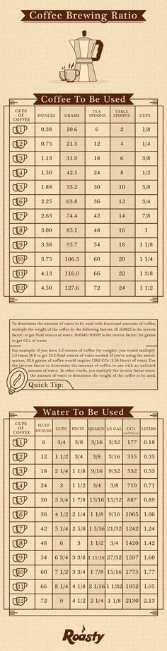 Coffee-Brewing-Infographic-Optimized.jpg 800×3,117 pixels