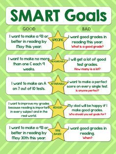 The Middle School Counselor The Importance Of Setting Smart Goals