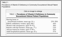 Vitamin D in Adults: When and How to Treat