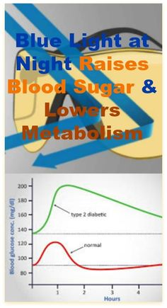 """Blue light blocking glasses & type 2 diabetes blood sugar levels  """"People who were exposed to bright light ((Blue)) while eating in the evening showed higher glucose levels, more insulin resistance and slower metabolism of their meals.""""    """"The evening group, but not the morning group, had significantly higher glucose peak value during blue-enriched light exposure compared to dim light.""""    """"…people with a later mean timing of light exposure over 500 lux (MLiT500) had a higher BMI"""""""