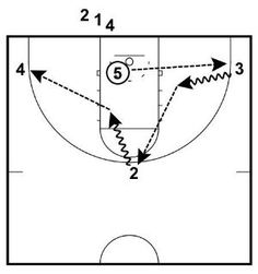 This drill teaches your players how to explode off the dribble and attack gaps in the defense, forcing defenders to help, before passing it out to a teammate for an open shot.
