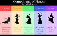 Great blog that teaches belly dancers how to recognize what component of fitness they are missing (strength, flexibility, balance, coordination, endurance) and to target that technique to execute movements they find difficult.