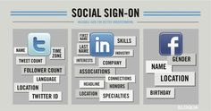 Data acquired through Social Media Sign-On