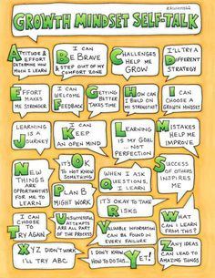 Growth Mindset Self-Talk Poster Growth Mindset For Kids, Growth Mindset Classroom, Growth Mindset Activities, Growth Mindset Lessons, Growth Mindset Quotes, Growth Mindset Display, Teamwork Activities, Visual Thinking, Critical Thinking