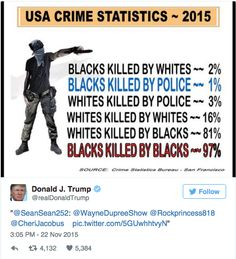 Donald Trump Tweets A Wildly Inaccurate Graphic To Portray Black People As Murderers.  The facts are that 82% of white people are murdered by other white people, not 81% by black people as the graphic indicates.  The Crime Statistics Bureau is wholly fictional, yet Trump accepts it as fact because it supports his own narrative.