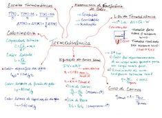 Mapa-Mental-Termodinamica