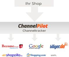 Auch kanalspezifische Trackingsysteme werden durch ChannelPilot ganz einfach unterstützt. Somit können Sie Ihre Angebote noch detaillierter steuern und optimieren. www.channelpilot.com