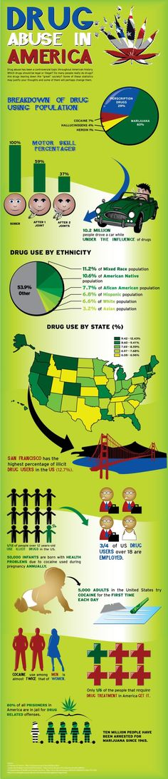 Drug Abuse in the U.S.