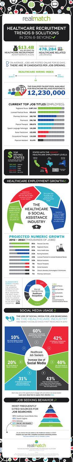 The industry is hiring like crazy right now. In California, New York, and Hawaii, wages for healthcare workers are the highest. This data is going to change the way a healthcare recruiter recruits - knowing when and where to get the best wages and in what fields is the best way to attract some interested job seekers. But are they qualified? Read this infographic and stay-up-date on what you need to know!