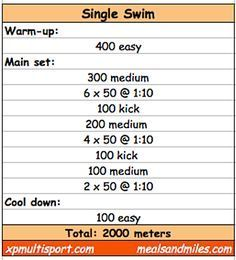 This Strength and Cardio Workout Will Be Your New Go-To Gym Routine Swimming Drills, Competitive Swimming, Swimming Tips, Keep Swimming, Spin Bike Workouts, Swimming Workouts, Cycling Workout, Cycling Tips, Road Cycling