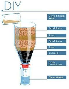 Filtering water with trash - Food and water - The Liberal Prepper Club