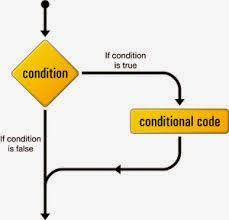 if statement in c a++ programming language