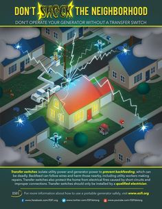 Don't Shock the Neighborhood! Generators provide a good source of power during electrical outages. But they can be deadly if they're not installed correctly. Check out this infographic from esfi.org to learn more.