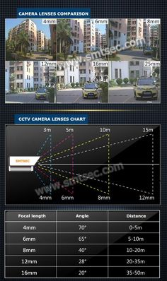 Auto Zoom Varifocal Auto focus CCTV lens MegaPixels Motorized Zoom Le - Home Security Camera - Ideas of Home Security Camera - Auto Zoom Varifocal Auto focus CCTV lens MegaPixels Motorized Zoom Lens for CCTV IP security IPC Camera Home Security Tips, Wireless Home Security Systems, Security Cameras For Home, Security Alarm, Safety And Security, House Security, Security Products, Security Service, Ip Camera System