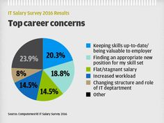 Survey: With all eyes on security, talent shortage sends salaries sky high