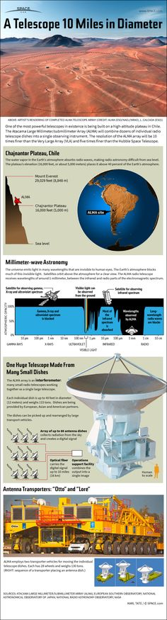 ALMA: Large Array Looks Through Dust To See Starbirth | Space.com Made up of dozens of small radio telescope dishes, the ALMA telescope will be one of the most powerful in the world. See how the giant ALMA radio telescope works in this Space.com infographic. Credit: Karl Tate, Space.com Infographics