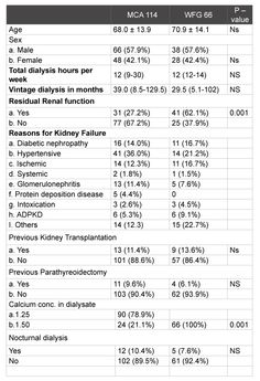 Cost Effective Management of CKD-MBD: An Observational Study| Nephrology and Kidney Failure Journal|SciForschen Table 1: Baseline characteristics expressed in mean with standard deviation, interquartile range (10-90 percentile) and percentages. P-value <0.05 is significant. NS= not significant.